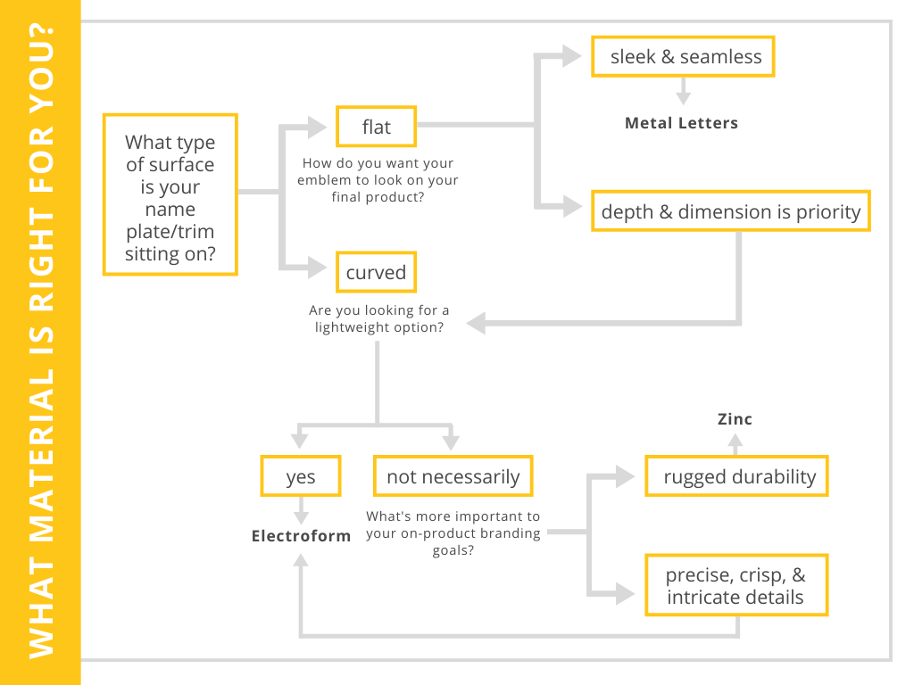 This flowchart helps determine if metal letters, zinc, or electroform is best for your on-product branding. The flowchart starts with asking if your name plate will be sitting on a curved or flat surface. If the answer is yes, the next step asks if you want your emblem to look sleek and seamless on your final product or if depth and dimension is a priority. If sleek and seamless is your answer, metal letters is the best material for you. If depth and dimension is more important, you will be asked if you're looking for a lightweight option. Similarly, if you said your name plate will be sitting on a curved surface at the very beginning, you will also be asked this question. If the answer is not necessarily, the final question will ask if rugged durability or precise, crisp, and intricate details align more with your on-product branding goals. If rugged durability is more of a match, zinc is the best option for you. If precise, crisp, and intricate details are most important, then electroform is your best material match. If you said yes to looking for a lightweight option, electroform would also be the best match for you.